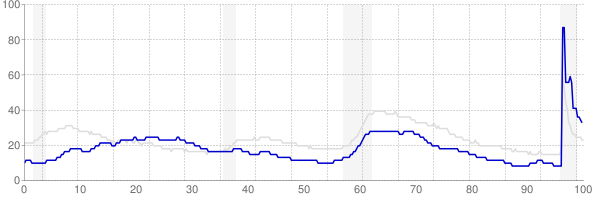 Hawaii monthly unemployment rate chart from 1990 to May 2021